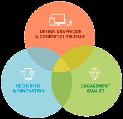 design graphiste freelance web - print